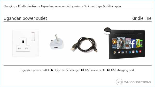 Charging a Kindle Fire from a Ugandan power outlet by using a 3 pinned Type G USB adapter