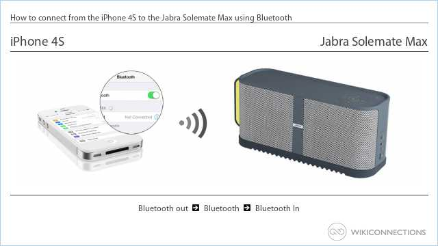 How to connect from the iPhone 4S to the Jabra Solemate Max using Bluetooth