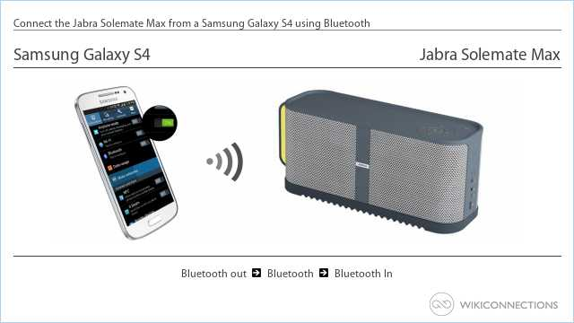 Connect the Jabra Solemate Max from a Samsung Galaxy S4 using Bluetooth