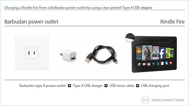 Charging a Kindle Fire from a Barbudan power outlet by using a two pinned Type A USB adapter