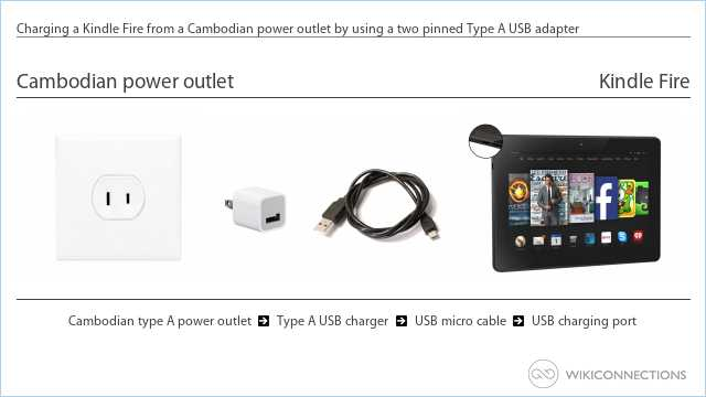 Charging a Kindle Fire from a Cambodian power outlet by using a two pinned Type A USB adapter