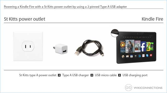Powering a Kindle Fire with a St Kitts power outlet by using a 2 pinned Type A USB adapter