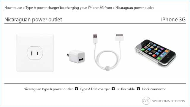 How to use a Type A power charger for charging your iPhone 3G from a Nicaraguan power outlet