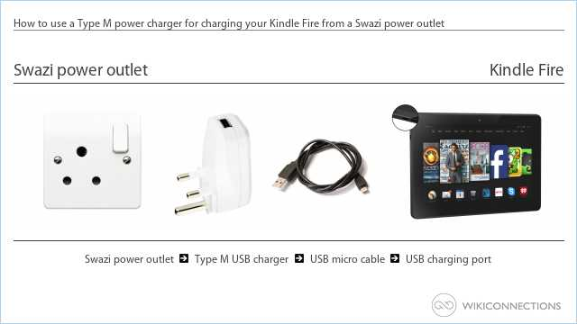 How to use a Type M power charger for charging your Kindle Fire from a Swazi power outlet