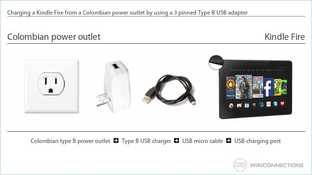 Charging a Kindle Fire from a Colombian power outlet by using a 3 pinned Type B USB adapter