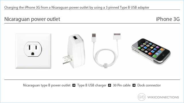 Charging the iPhone 3G from a Nicaraguan power outlet by using a 3 pinned Type B USB adapter