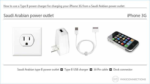 How to use a Type B power charger for charging your iPhone 3G from a Saudi Arabian power outlet