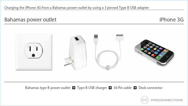Charging the iPhone 3G from a Bahamas power outlet by using a 3 pinned Type B USB adapter