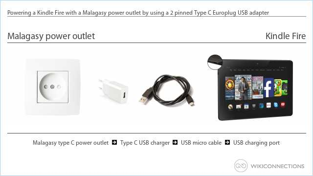Powering a Kindle Fire with a Malagasy power outlet by using a 2 pinned Type C Europlug USB adapter