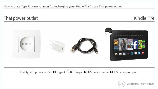 How to use a Type C power charger for recharging your Kindle Fire from a Thai power outlet