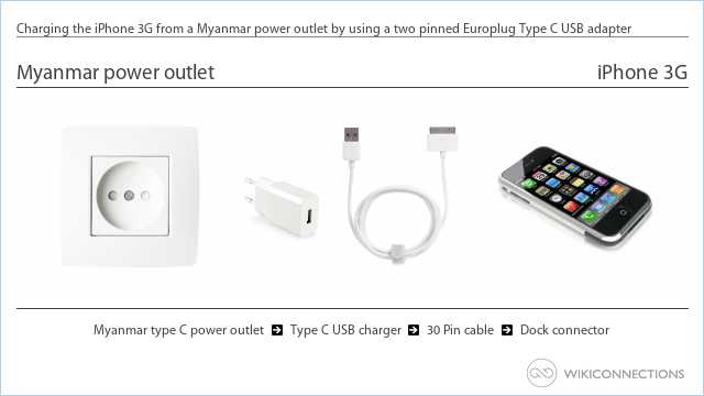 Charging the iPhone 3G from a Myanmar power outlet by using a two pinned Europlug Type C USB adapter