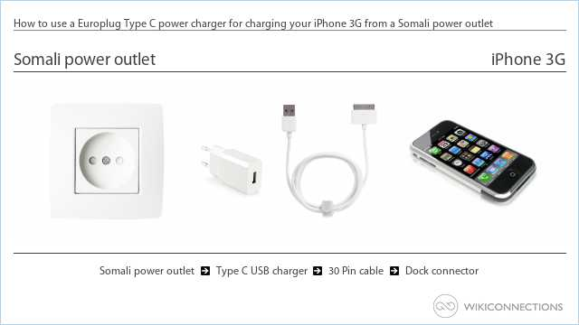How to use a Europlug Type C power charger for charging your iPhone 3G from a Somali power outlet