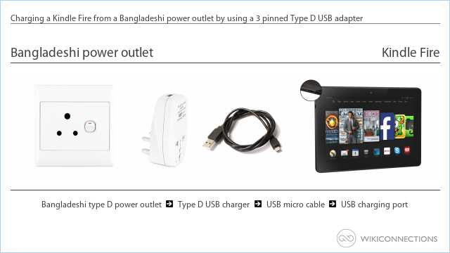 Charging a Kindle Fire from a Bangladeshi power outlet by using a 3 pinned Type D USB adapter