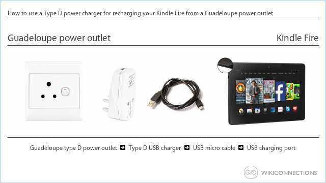 How to use a Type D power charger for recharging your Kindle Fire from a Guadeloupe power outlet
