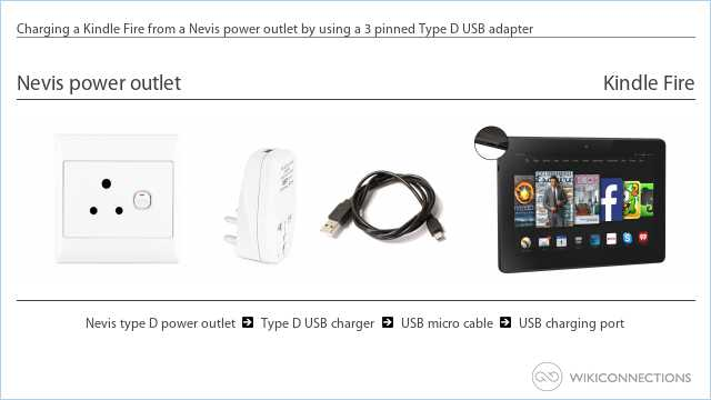 Charging a Kindle Fire from a Nevis power outlet by using a 3 pinned Type D USB adapter