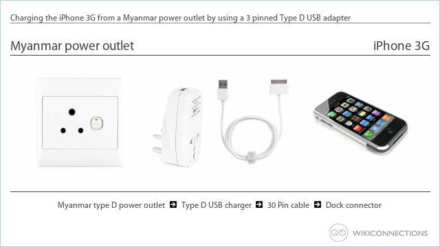 Charging the iPhone 3G from a Myanmar power outlet by using a 3 pinned Type D USB adapter