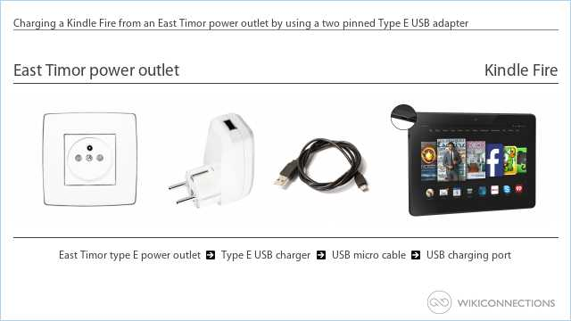 Charging a Kindle Fire from an East Timor power outlet by using a two pinned Type E USB adapter