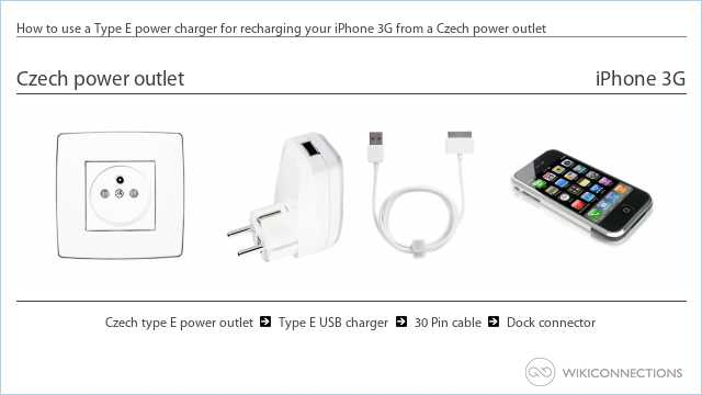 How to use a Type E power charger for recharging your iPhone 3G from a Czech power outlet