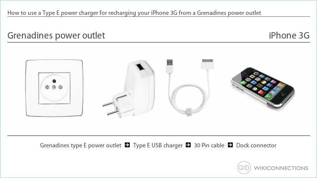 How to use a Type E power charger for recharging your iPhone 3G from a Grenadines power outlet