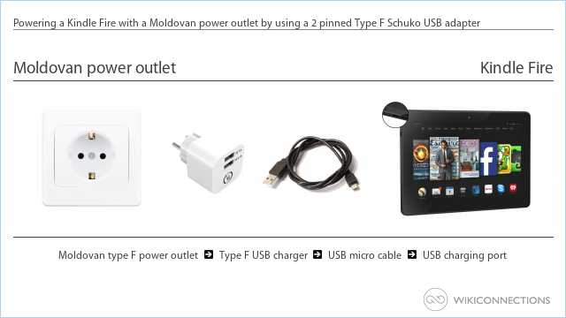 Powering a Kindle Fire with a Moldovan power outlet by using a 2 pinned Type F Schuko USB adapter