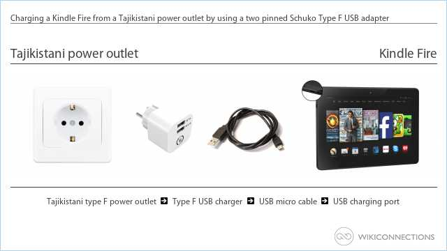 Charging a Kindle Fire from a Tajikistani power outlet by using a two pinned Schuko Type F USB adapter