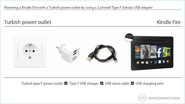 Powering a Kindle Fire with a Turkish power outlet by using a 2 pinned Type F Schuko USB adapter