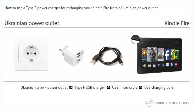 How to use a Type F power charger for recharging your Kindle Fire from a Ukrainian power outlet