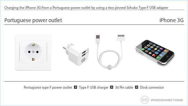 Charging the iPhone 3G from a Portuguese power outlet by using a two pinned Schuko Type F USB adapter