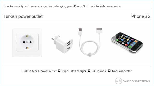 How to use a Type F power charger for recharging your iPhone 3G from a Turkish power outlet