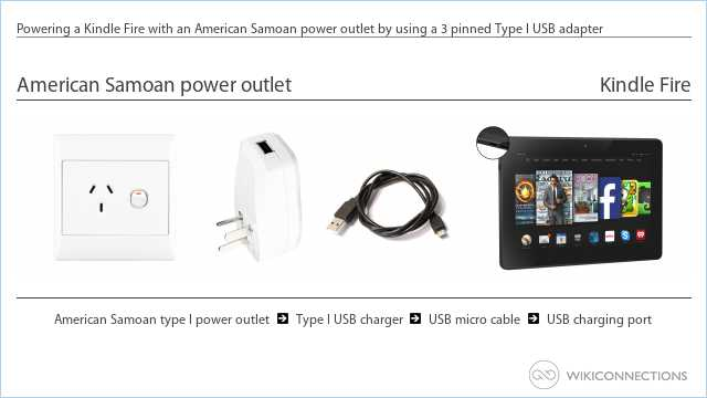 Powering a Kindle Fire with an American Samoan power outlet by using a 3 pinned Type I USB adapter