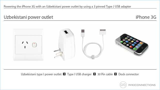 Powering the iPhone 3G with an Uzbekistani power outlet by using a 3 pinned Type J USB adapter