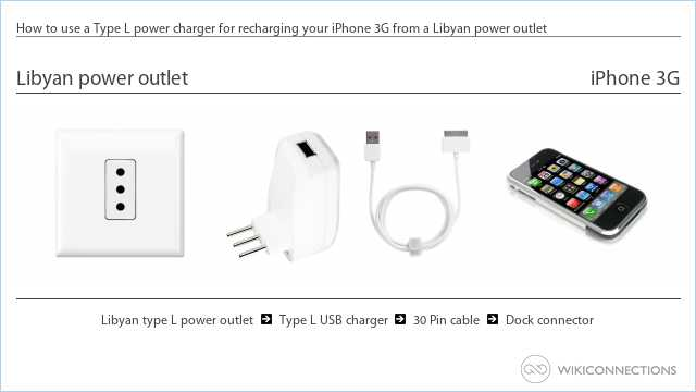 How to use a Type L power charger for recharging your iPhone 3G from a Libyan power outlet
